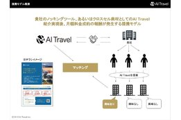 AI Travel_model1